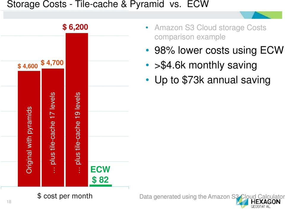 costs using ECW >$4.