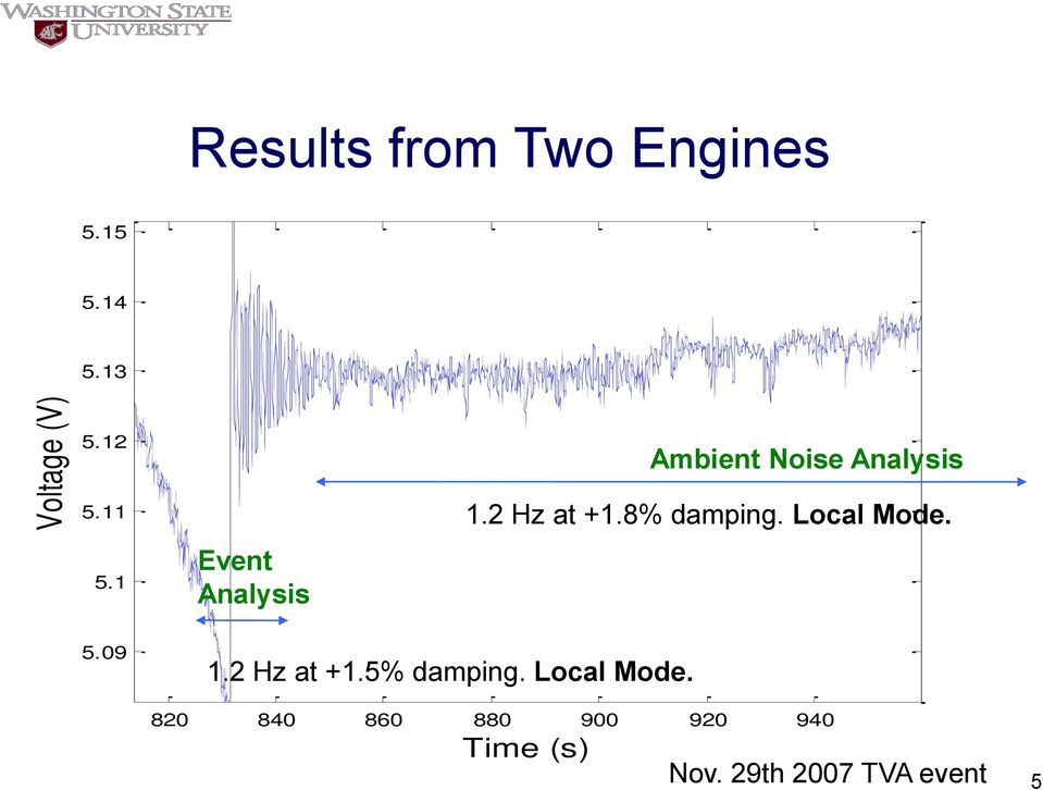 14 5.13 5.12 5.11 5.1 Event Analysis Ambient Noise Analysis 1.2 Hz at +1.