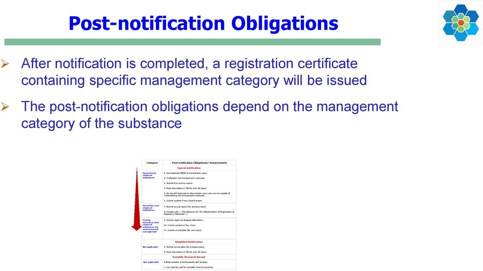management category will be issued The post-notification