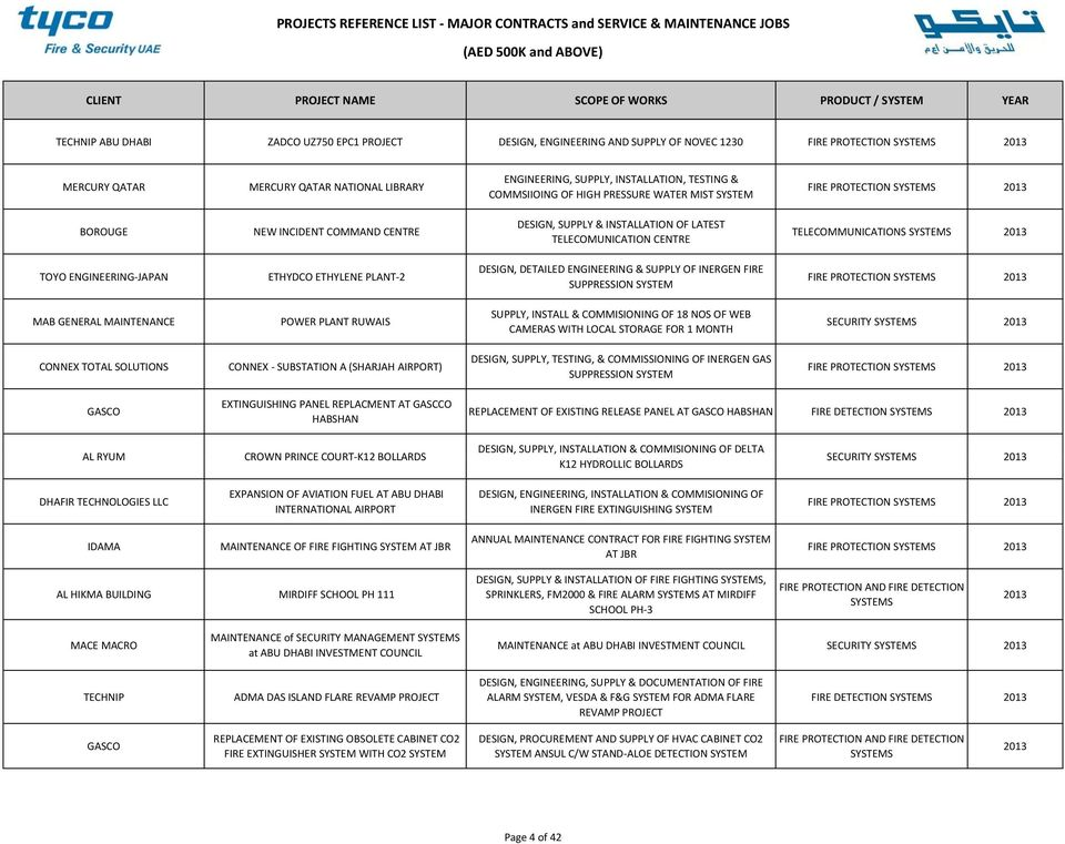 PROJECTS REFERENCE LIST MAJOR CONTRACTS and SERVICE & MAINTENANCE ...