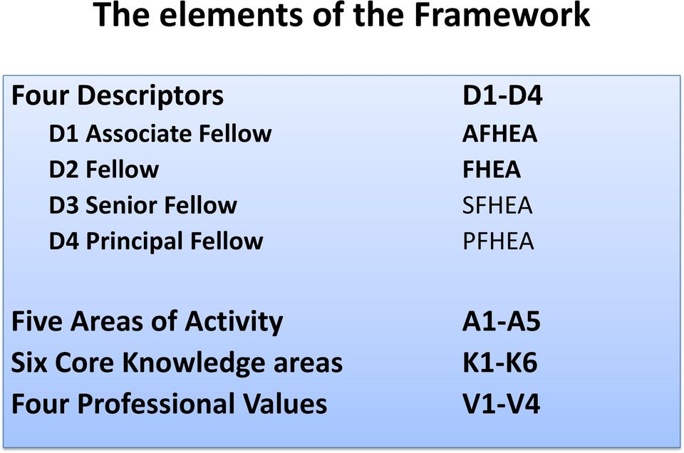 Fellow Five Areas of Activity Six Core Knowledge areas