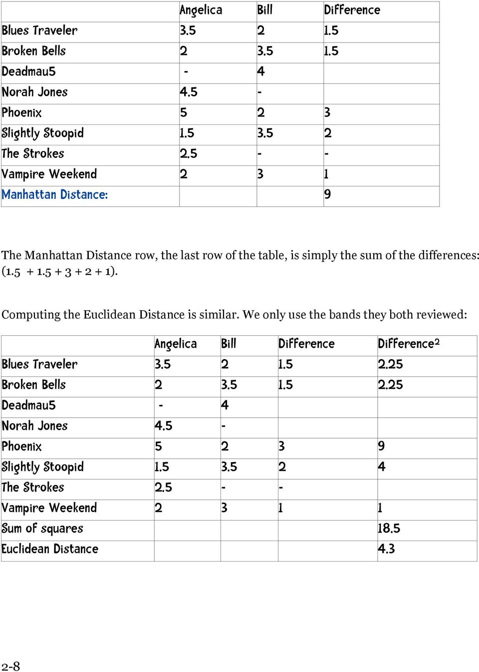 Computing the Euclidean Distance is similar. We only use the bands they both reviewed: Angelica Bill Difference Difference 2 Blues Traveler 3.5 2 1.5 2.25 Broken Bells 2 3.