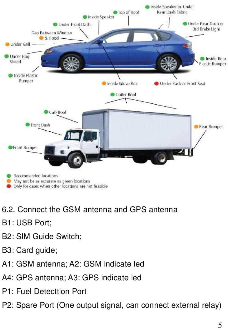 indicate led A4: GPS antenna; A3: GPS indicate led P1: Fuel