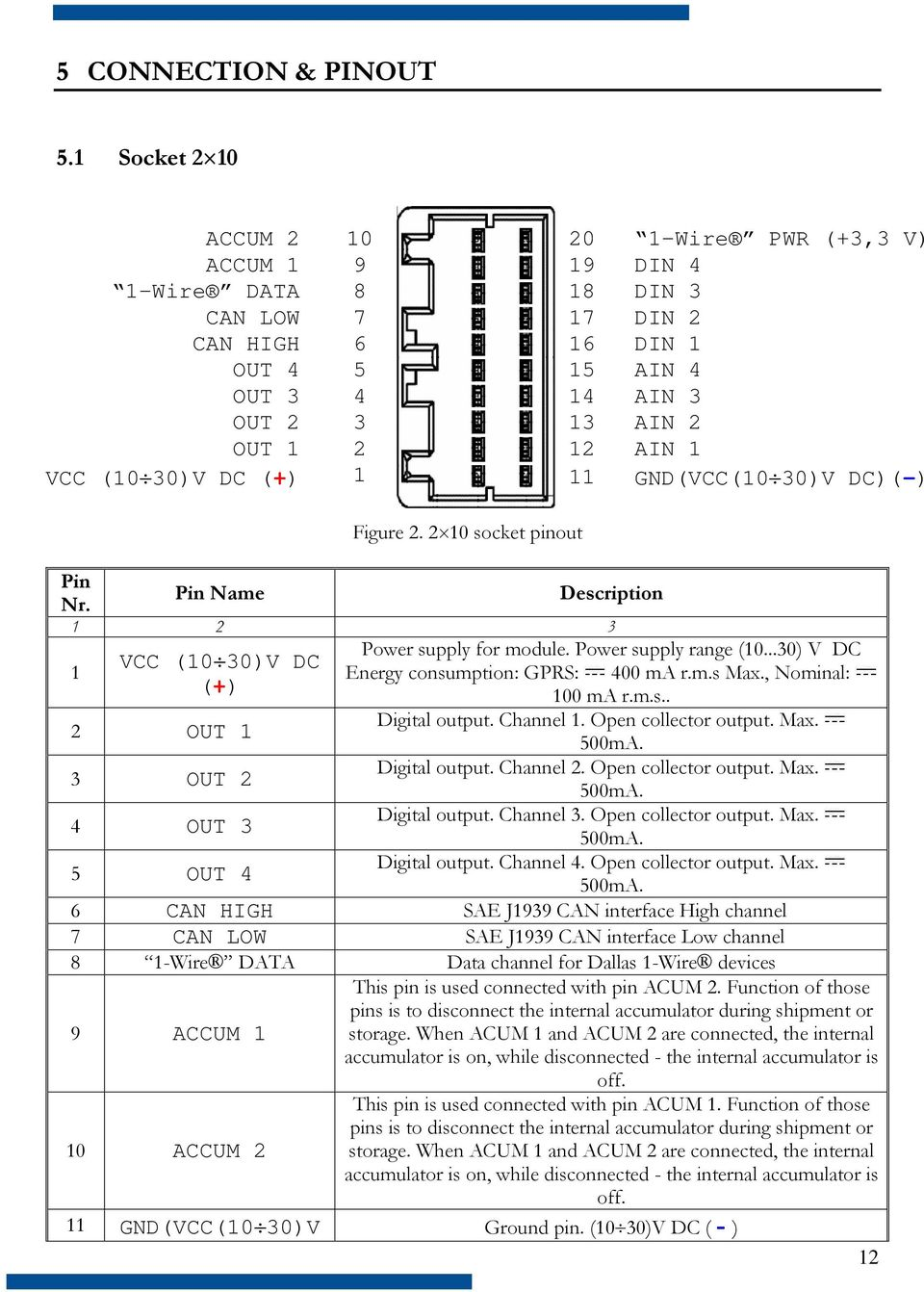 VCC (10 30)V DC (+) 1 11 GND(VCC(10 30)V DC)(-) Figure 2. 2 10 socket pinout Pin Nr. Pin Name Description 1 2 3 1 Power supply for module. Power supply range (10.