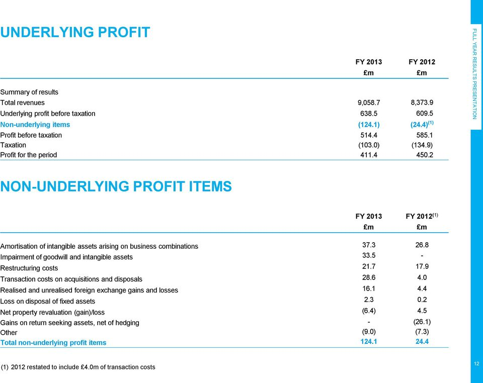 2 NON-UNDERLYING PROFIT ITEMS FY 2013 FY 2012 (1) m m Amortisation of intangible assets arising on business combinations 37.3 26.8 Impairment of goodwill and intangible assets 33.