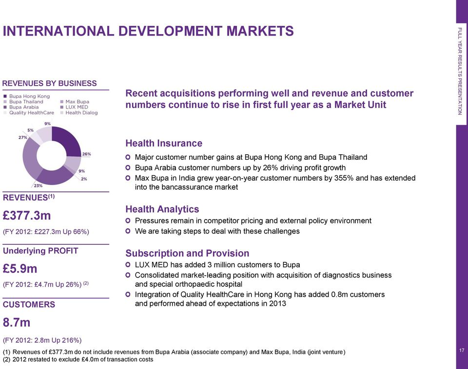 7m Health Insurance Major customer number gains at Bupa Hong Kong and Bupa Thailand Bupa Arabia customer numbers up by 26% driving profit growth Max Bupa in India grew year-on-year customer numbers
