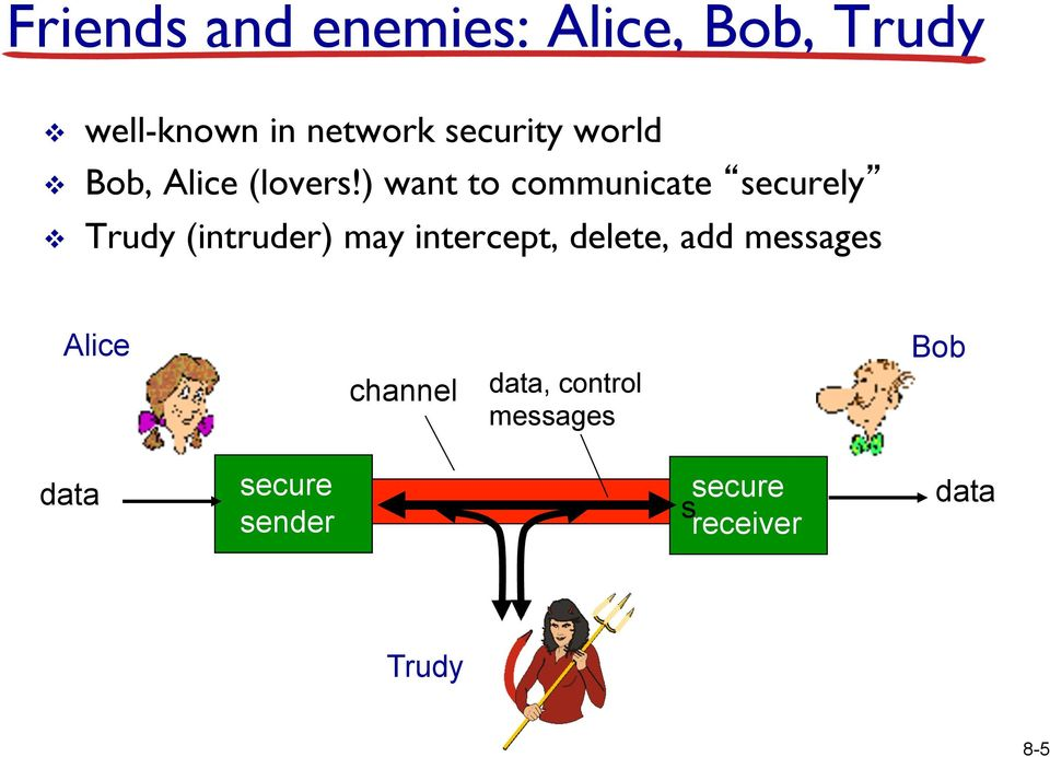 ) want to communicate securely v Trudy (intruder) may intercept,