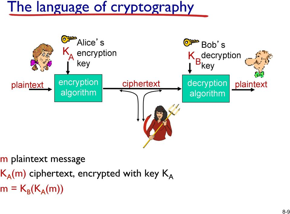 ciphertext decryption algorithm plaintext m plaintext