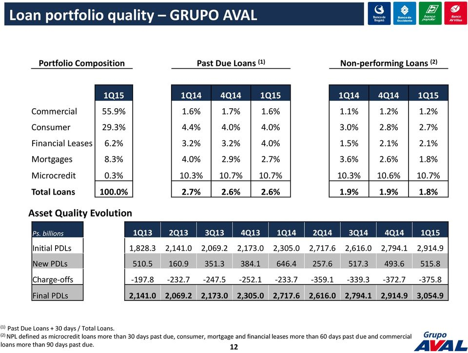 9% 1.8% Asset Quality Evolution Ps. billions 1Q13 2Q13 3Q13 4Q13 1Q14 2Q14 3Q14 4Q14 1Q15 Initial PDLs 1,828.3 2,141.0 2,069.2 2,173.0 2,305.0 2,717.6 2,616.0 2,794.1 2,914.9 New PDLs 510.5 160.9 351.