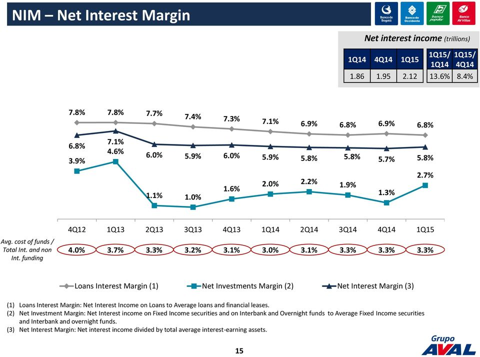 2% 3.1% 3.0% 3.1% 3.3% 3.3% 3.3% Loans Interest Margin Net Investments Margin (2) Net Interest Margin (3) Loans Interest Margin: Net Interest Income on Loans to Average loans and financial leases.