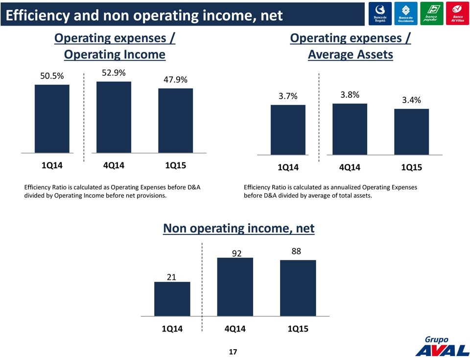4% Efficiency Ratio is calculated as Operating Expenses before D&A divided by Operating Income before