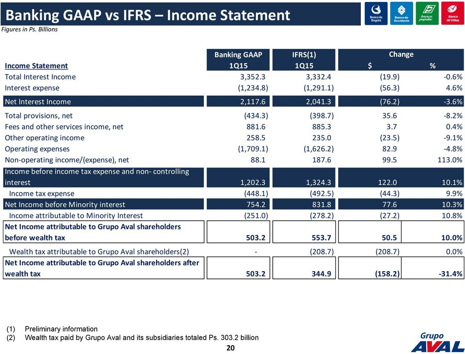 4% Other operating income 258.5 235.0 (23.5) -9.1% Operating expenses (1,709.1) (1,626.2) 82.9-4.8% Non-operating income/(expense), net 88.1 187.6 99.5 113.