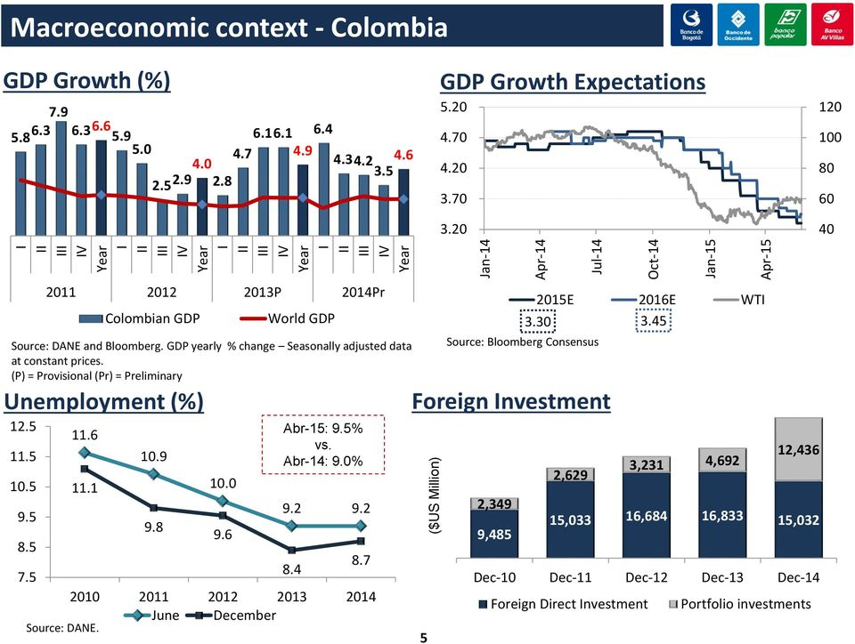 20 120 100 80 60 40 2011 2012 2013P 2014Pr Colombian GDP World GDP Source: DANE and Bloomberg. GDP yearly % change Seasonally adjusted data at constant prices.