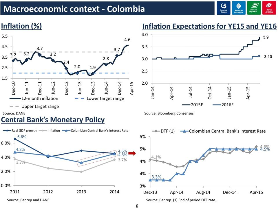 10 Source: DANE 12-month inflation Lower target range Upper target range Central Bank s Monetary Policy Source: Bloomberg Consensus 2015E 2016E Real GDP growth Inflation Colombian Central Bank's
