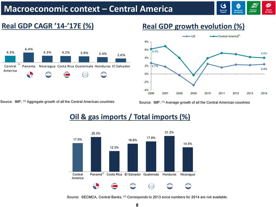 4% -2% -4% 2006 2007 2008 2009 2010 2011 2012 2013 2014 Source: IMF; Aggregate growth of all the Central American countries Source: IMF; Average growth of all the Central
