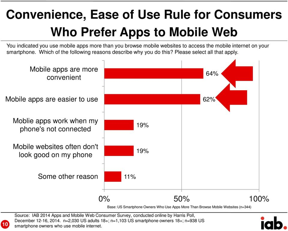 Mobile apps are more convenient 64% Mobile apps are easier to use 62% Moblie apps work when my phone's not connected 19% Mobile websites often don't look good on my phone 19% Some other reason 11%