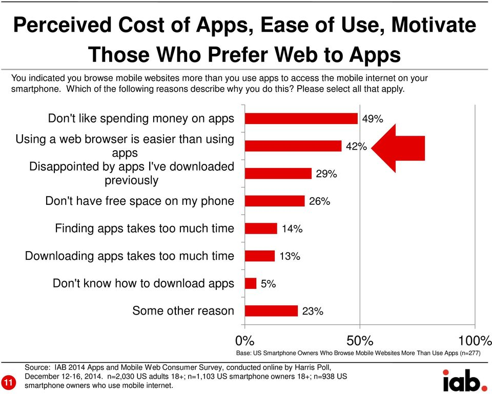Don't like spending money on apps Using a web browser is easier than using apps Disappointed by apps I've downloaded previously Don't have free space on my phone 29% 26% 42% 49% Finding apps takes