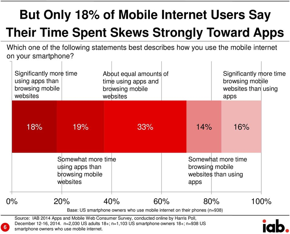 18% 19% 33% 14% 16% Somewhat more time using apps than browsing mobile websites Somewhat more time browsing mobile websites than using apps 0% 20% 40% 60% 80% 100% Base: US smartphone owners who use