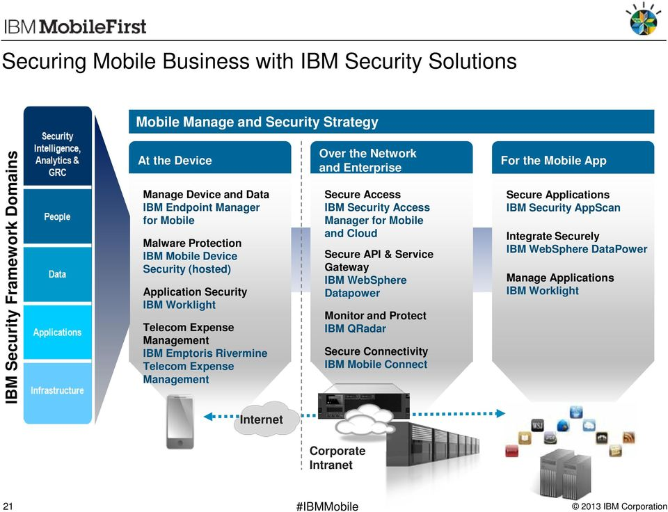 Network and Enterprise Secure Access IBM Security Access Manager for Mobile and Cloud Secure API & Service Gateway IBM WebSphere Datapower Monitor and Protect IBM QRadar Secure