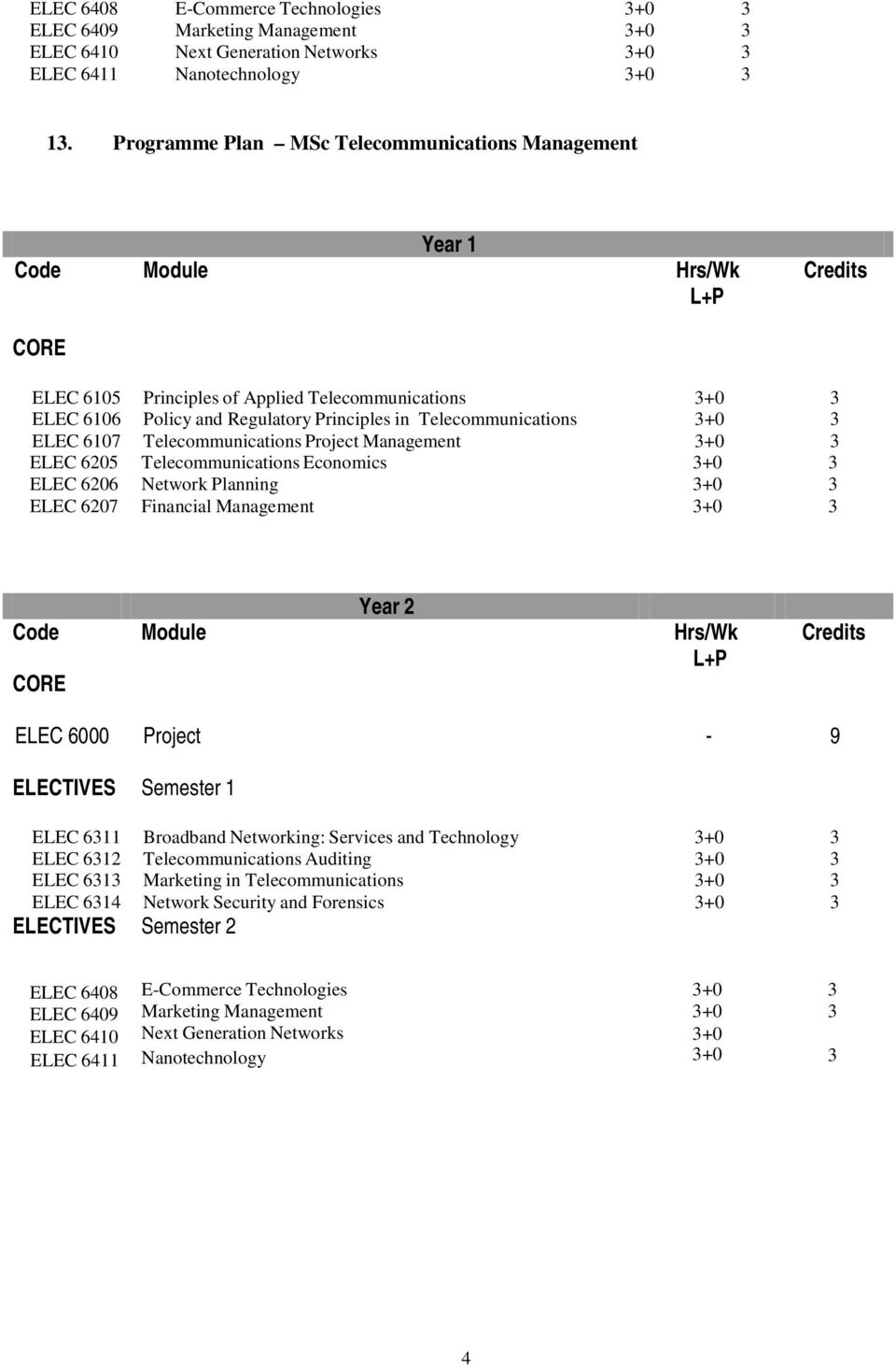 Telecommunications Project Management ELEC 6205 ELEC 6206 ELEC 6207 Telecommunications Economics Network Planning Financial Management Year 2 CORE ELEC 6000 Project - 9 ELECTIVES Semester 1 ELEC 6311
