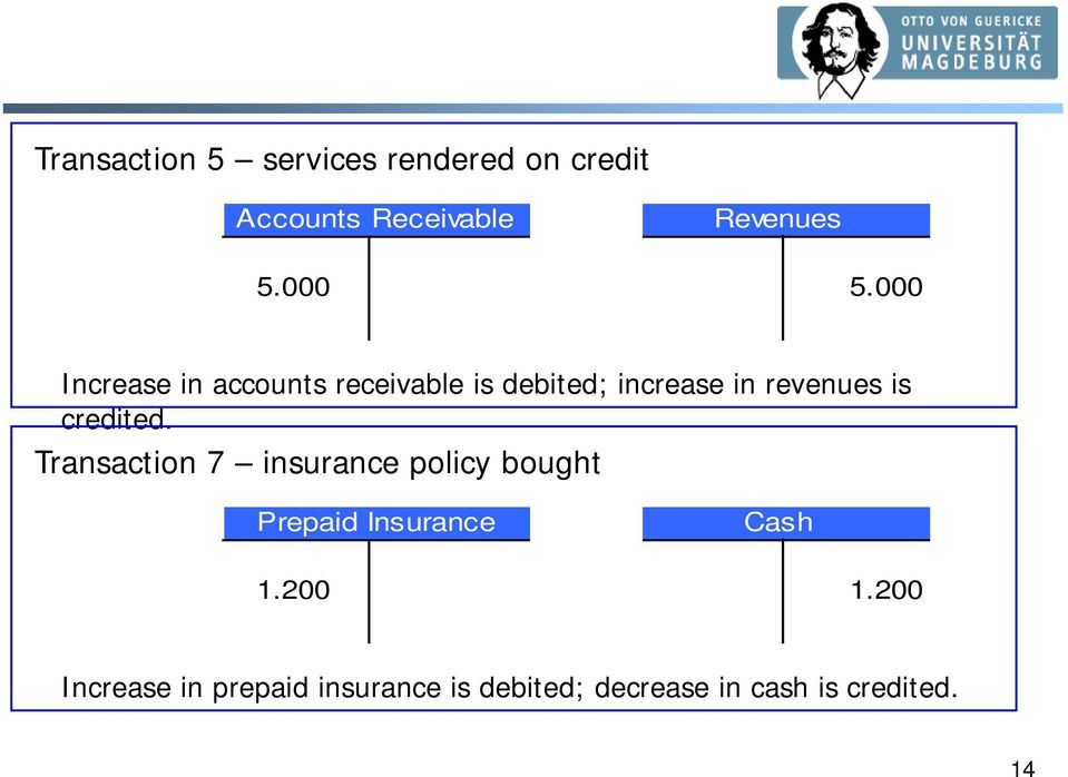 000 Increase in accounts receivable is debited; increase in revenues is