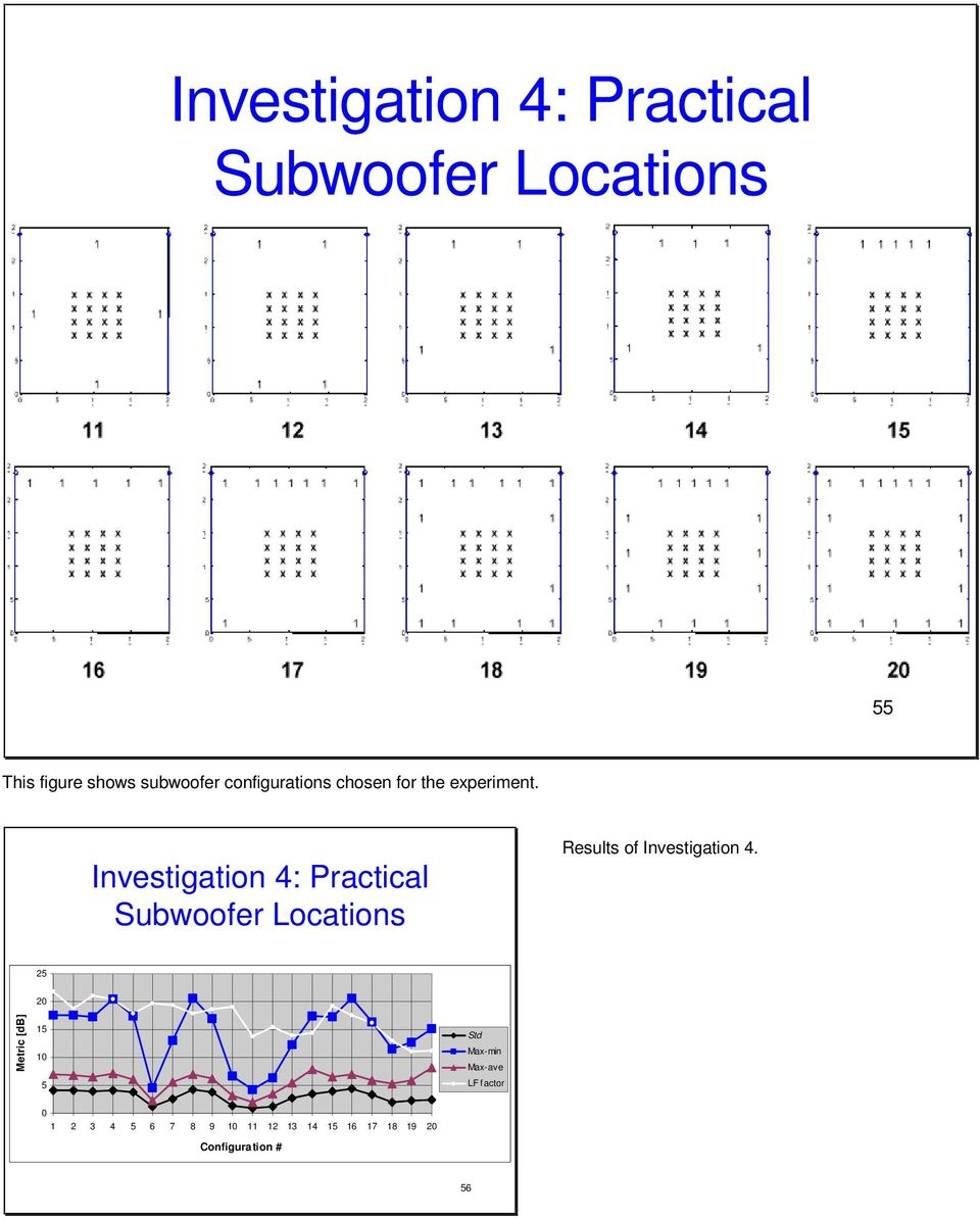 Investigation 4: Practical Subwoofer Locations Results of