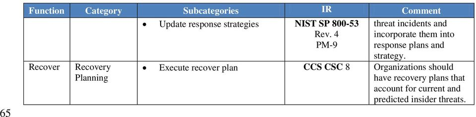 plans and Recover Recovery Planning strategy.