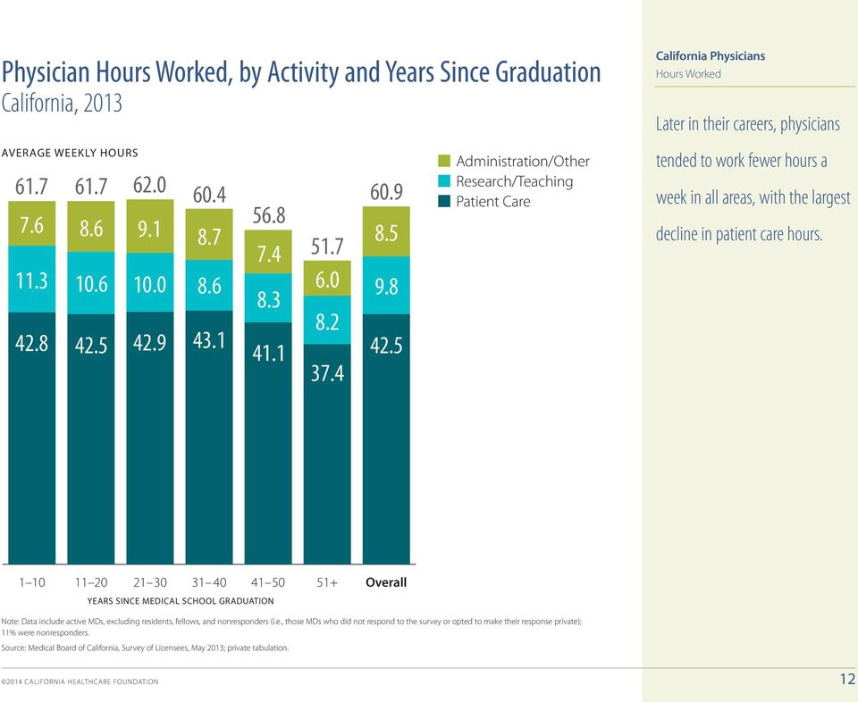 5 Administration/Other Research/Teaching Patient Care tended to work fewer hours a week in all areas, with the largest decline in patient care hours. 22.5 15.0 7.5 0.
