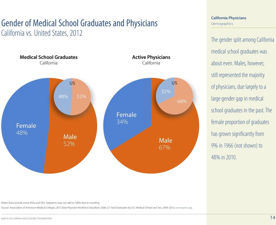Males, however, still represented the majority 48% US 52% 32% US 68% of physicians, due largely to a large gender gap in medical Female 48% Male 52% Female 34% Male 67% school graduates in the past.