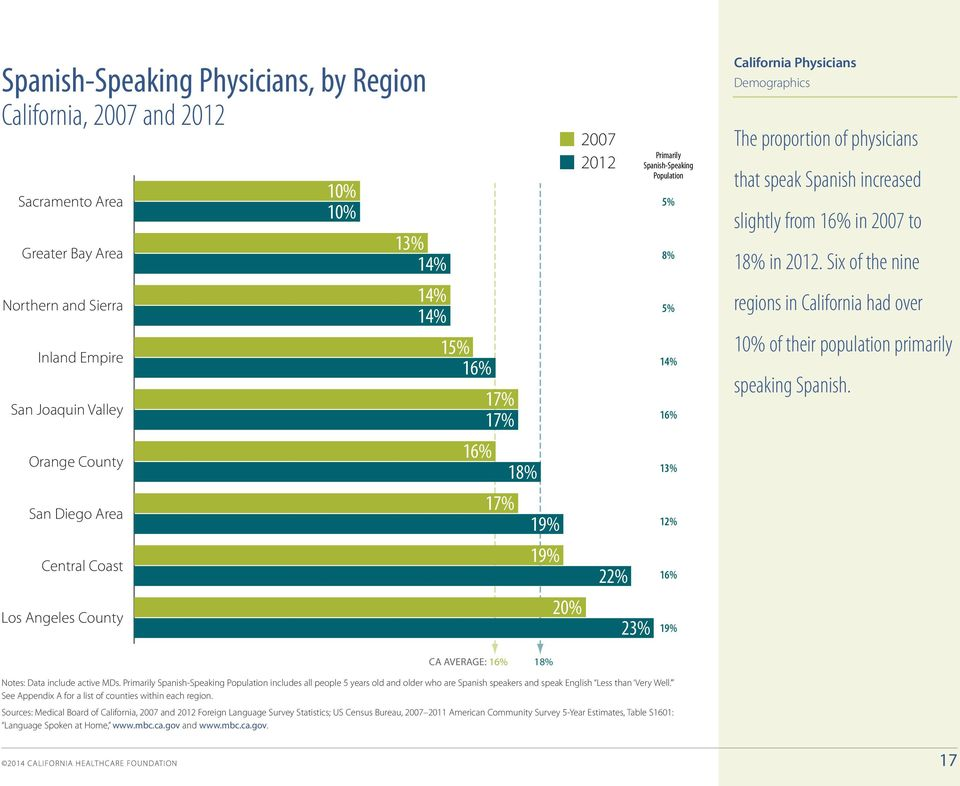 physicians that speak Spanish increased slightly from 16% in 2007 to 18% in 2012. Six of the nine regions in California had over 10% of their population primarily speaking Spanish.
