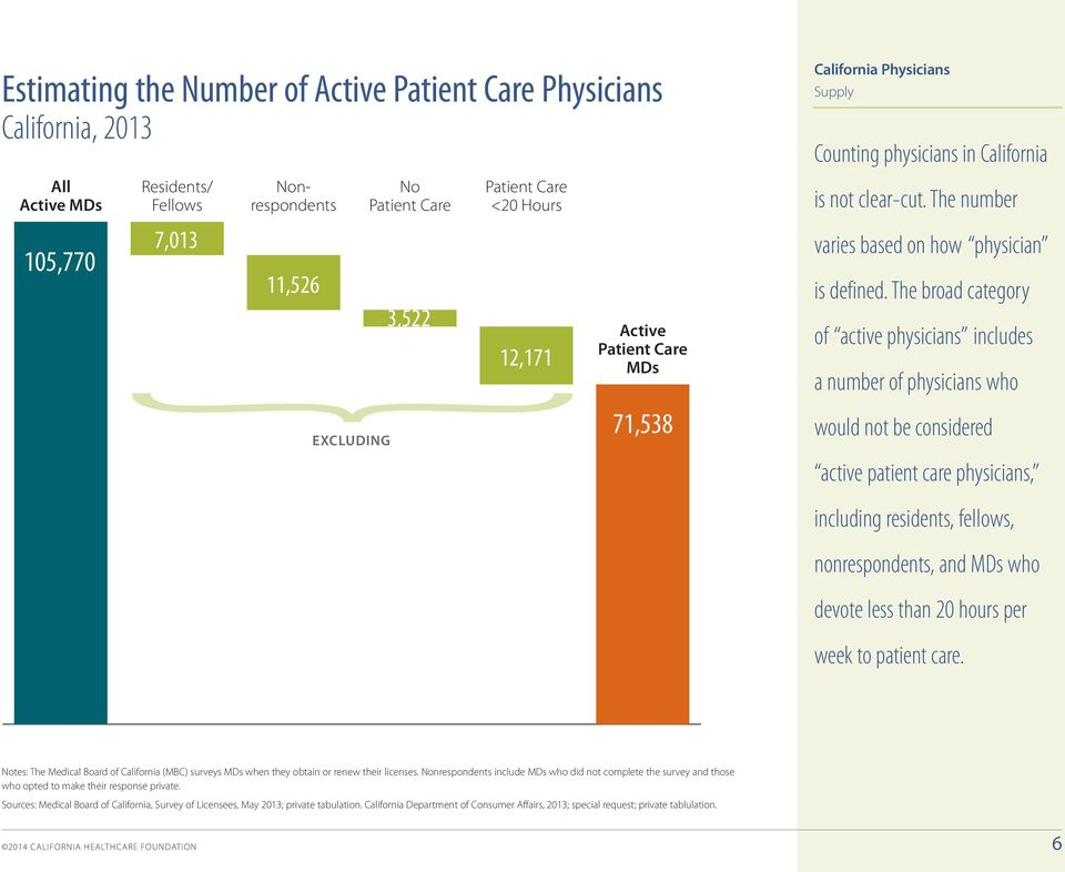 333333 105,770 Residents/ Fellows 7,013 Nonrespondents 11,526 EXCLUDING No Patient Care 3,522 Patient Care <20 Hours 12,171 Active Patient Care MDs 71,538 Supply Counting physicians in California is