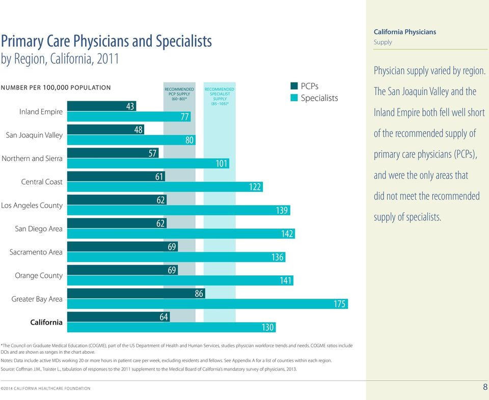 Specialists 175 Supply Physician supply varied by region.