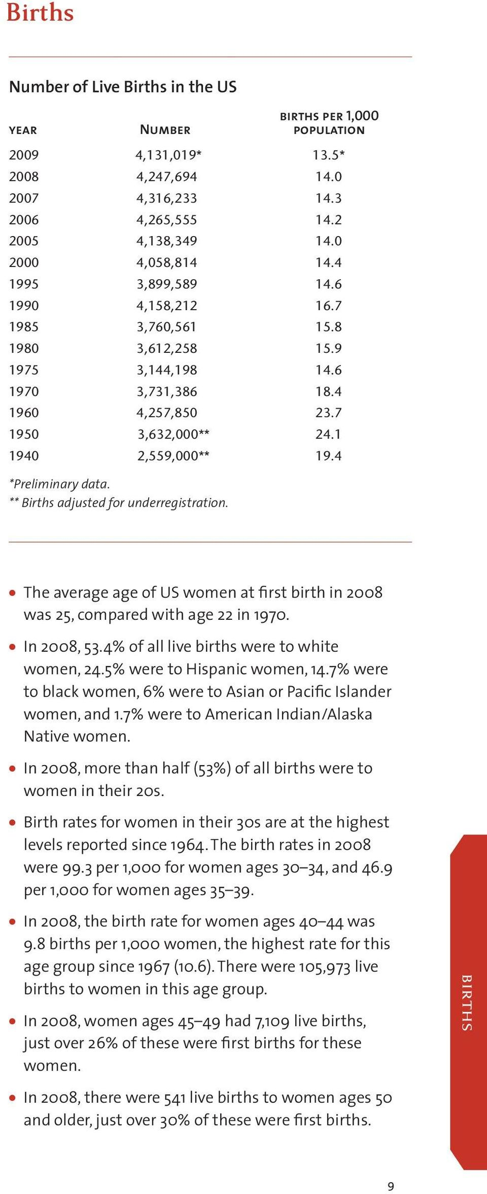 4 *Preliminary data. ** Births adjusted for underregistration. The average age of US women at first birth in 2008 was 25, compared with age 22 in 1970. In 2008, 53.