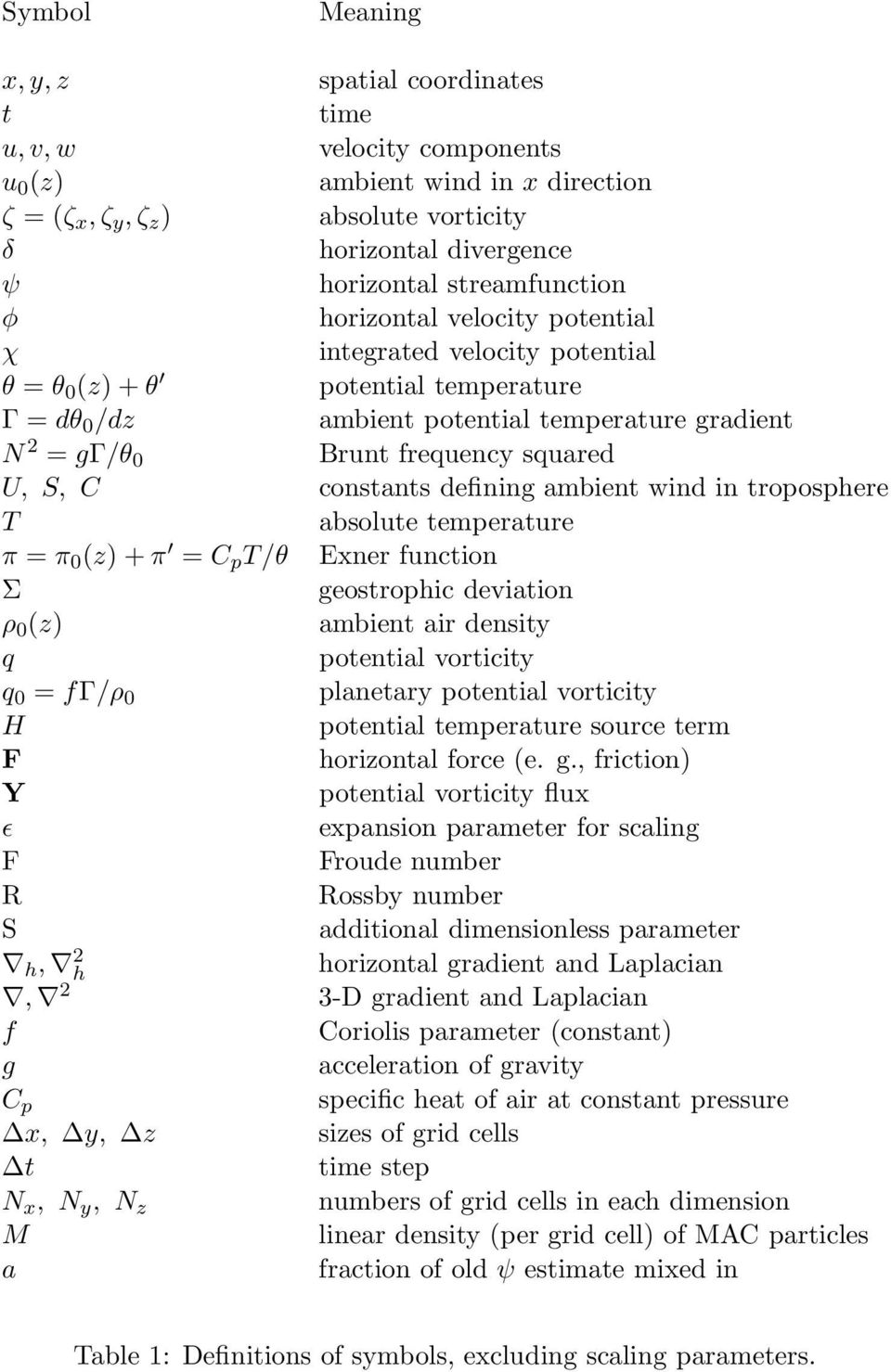 squared U, S, C constants defining ambient wind in troposphere T absolute temperature π = π 0 (z) + π = C p T/θ Exner function Σ geostrophic deviation ρ 0 (z) ambient air density q potential