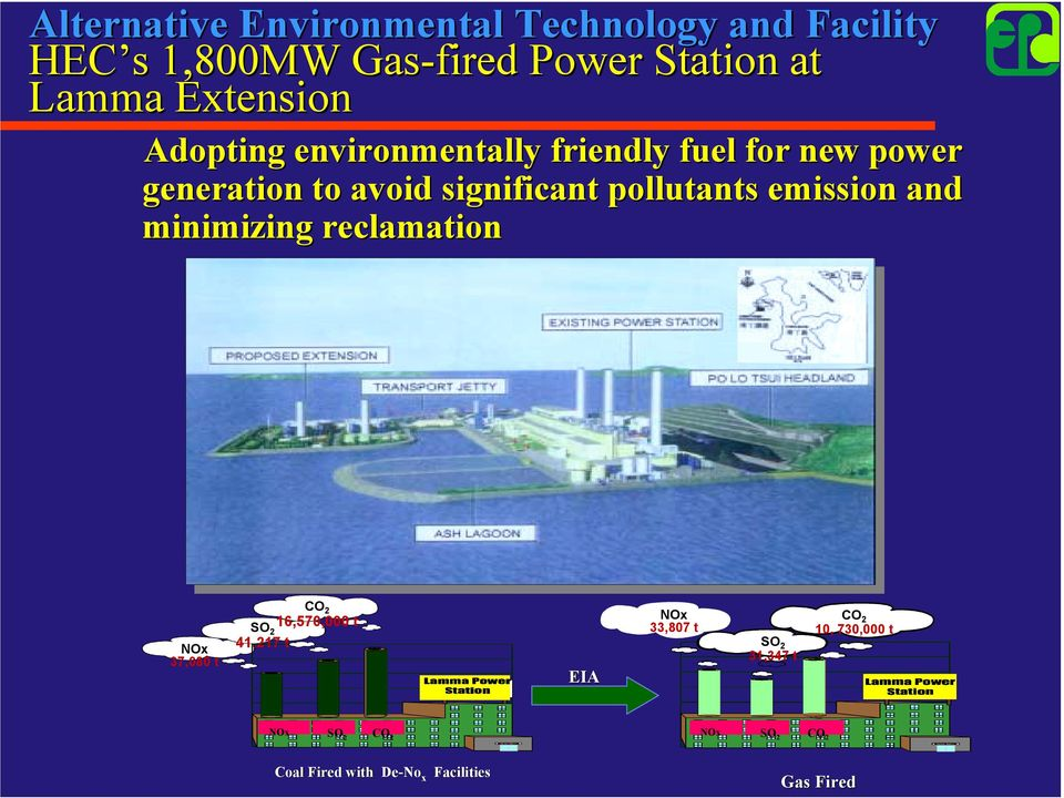 pollutants emission and minimizing reclamation NOx 37,080 t CO 2 SO 16,570,000 t 2 41,217 t EIA NOx