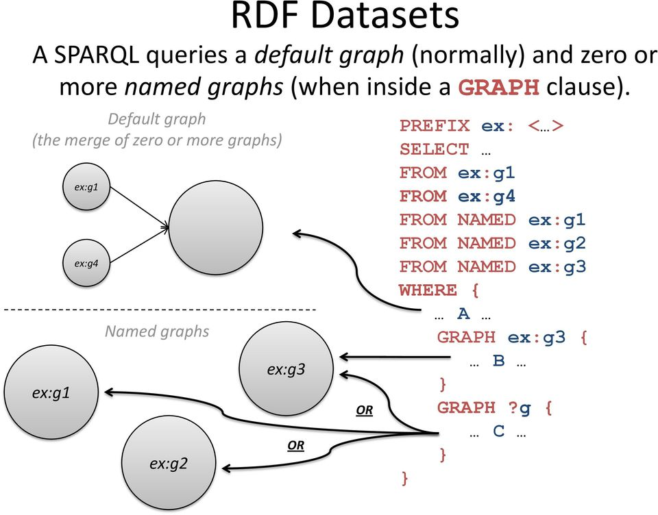 Default graph (the merge of zero or more graphs) ex:g1 ex:g1 ex:g4 Named graphs ex:g2