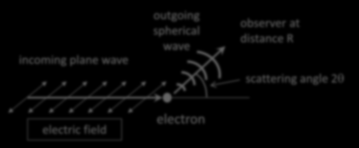 Elastic X-ray Scattering From classical electrodynamics, the electric field of the electromagnetic wave exerts a force on an electron, which then accelerates and radiates the scattered wave.
