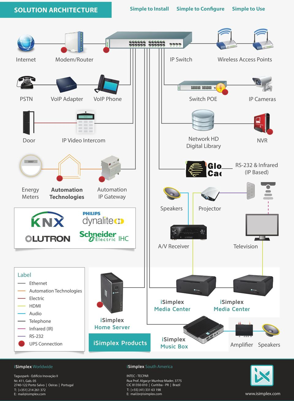 Automation IP Gateway Speakers IHC A/V Receiver Projector Television Label Ethernet Automation Technologies Electric Media Center HDMI Audio Telephone Infrared (IR) RS-232 UPS Connection Media Center