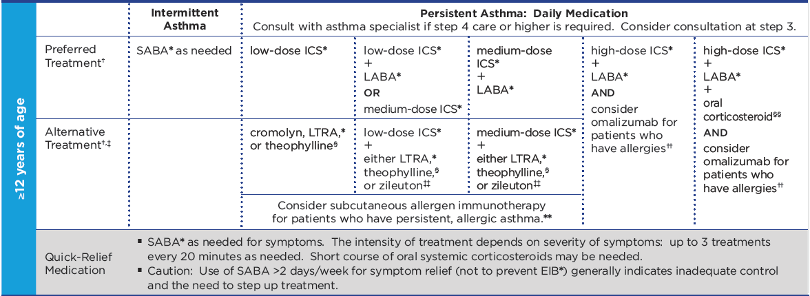 Guidelines from the National Asthma Education