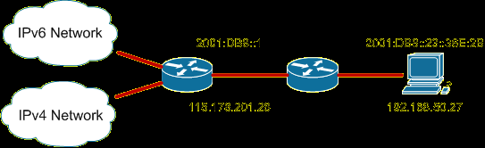 IPv6 Transition Methods Three basic transition methods: Dual Stack IPv4 and IPv6 can coexist in the same device. Smoother transition Need all nodes to be dual stacked.