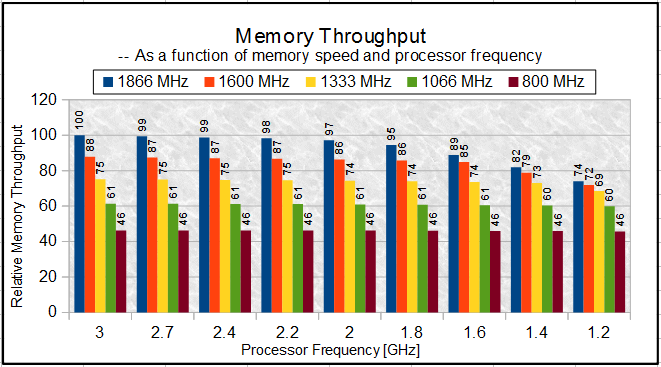 sustain. At 1600 MHz and 1866 MHz, the drop in memory throughput is more evident at the mid core frequencies down to the lowest core frequencies.
