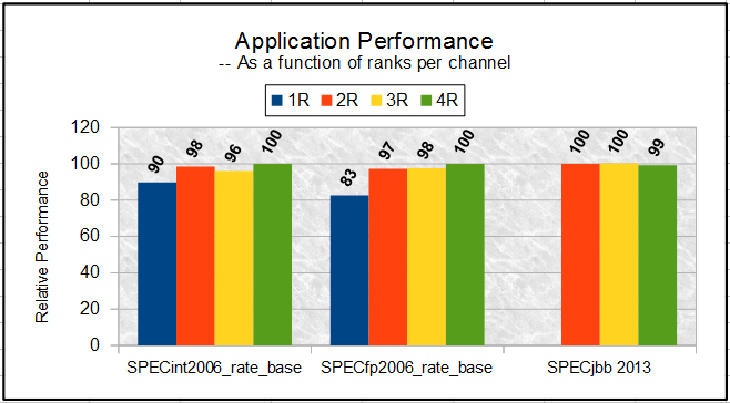 Figure 13. Memory throughput as a function of total number of ranks per channel Figure 14 shows the performance impact at an application level due to varying ranks per channel.