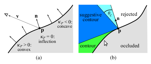 SUGGESTIVE CONTOURS The curvature of surface S in p: intersect S with plane that contains p, n(p), and a direction w that, in this case is the projection of v(p) in the plane.