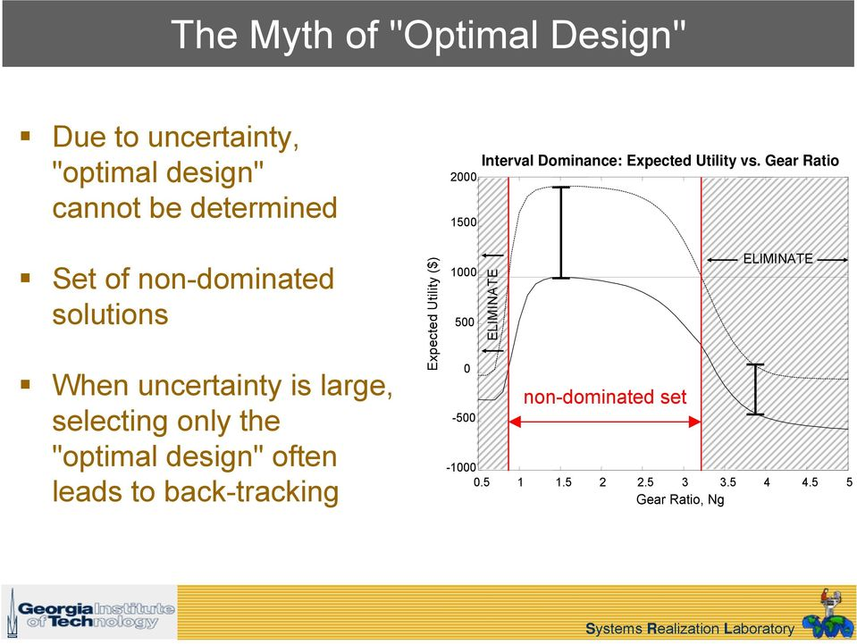 to back-tracking Expected Utility ($) 2000 1500 1000 500 0-500 Interval Dominance: Expected