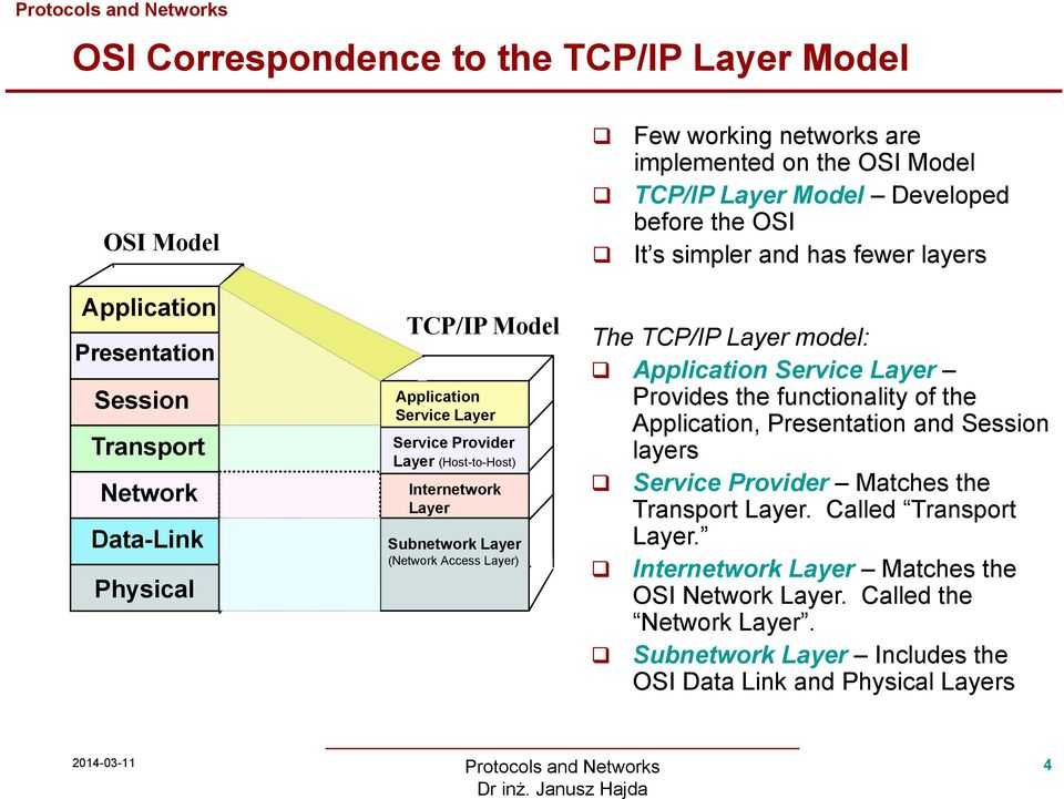 Layer (Network Access Layer) The TCP/IP Layer model: Application Service Layer Provides the functionality of the Application, Presentation and Session layers Service Provider Matches