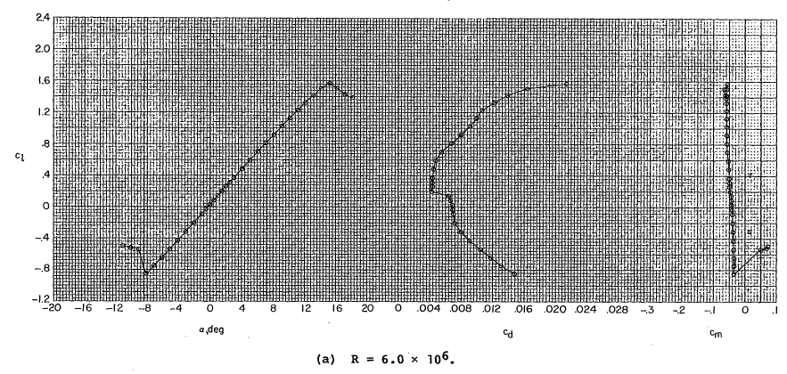 Figure 3,Lift, Drag, Moment Curve from TR-1865, 0 deg flap, (Somers, 1981) Figure 4, Lift, Drag, Moment Curve from TR-1865, -10 deg flap, (Somers, 1981) Instrumentation and Calibration Calculating