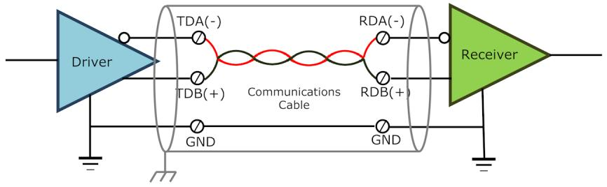 chapter 3 - selecting rs-422 and rs-485 cabling or both conductors for
