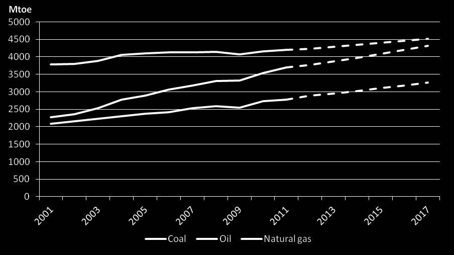 The share of coal grows by 0.