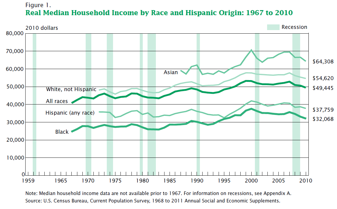 -- Asian Americans and Pacific Islanders have the highest median household income.