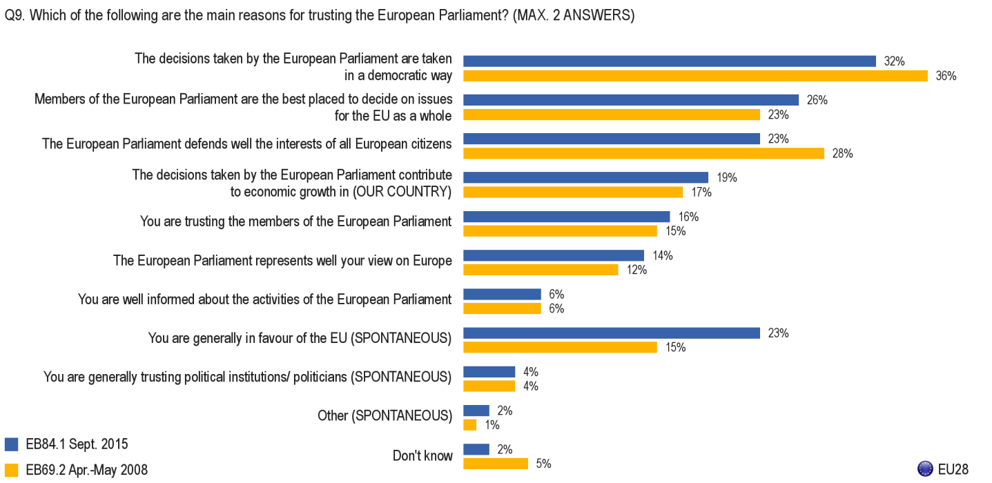 3.2. Reasons for trusting the European Parliament 1) EU average Basis: respondents